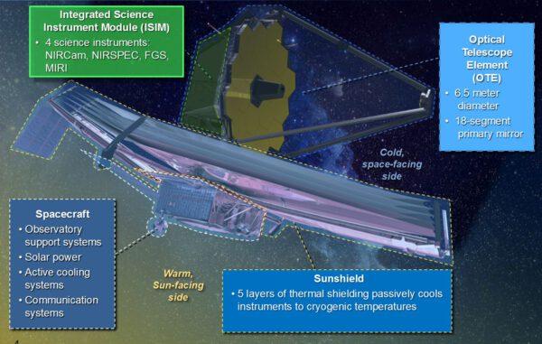 Základní schéma stavby dalekohledu Jamese Webba