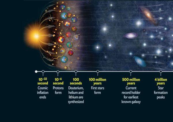 Od velkého třesku přes vznik prvních částic až po formování hvězd a galaxií zdroj:pinimg.com