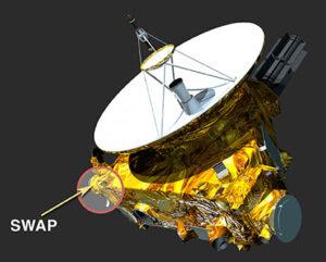 Umístění přístroje SWAP na sondě New Horizons
