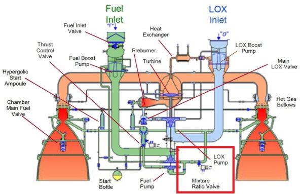 Diagram motoru RD-180 s vyznačeným ventilem, který dělal problémy při letu s lodí Cygnus