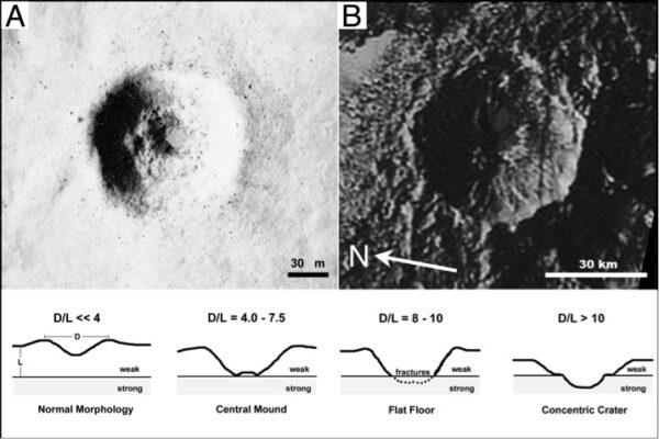 Vnořené krátery