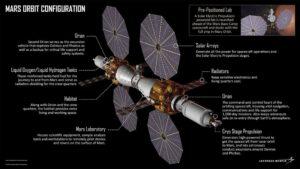 Mars Base Camp, kterou představil LM. Celá koncepce vychází z již používaných technologií.