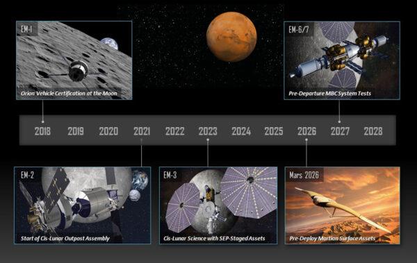 Možný časový plán uskutečnění konceptu MBC