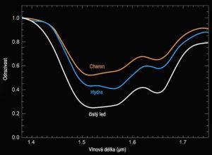 Porovnání spekter z Charonu a Hydry + srovnání se spektrem absolutně čistého ledu