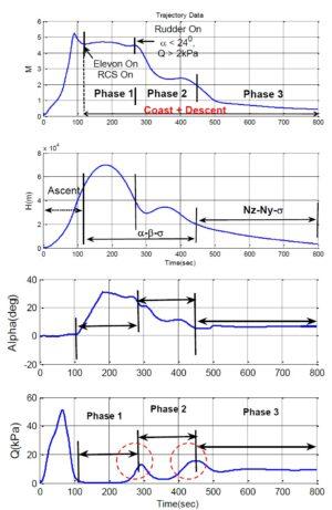 Očekávané křivky sledovaných veličin. Odshora dolů - Rychlost (Mach), výška, úhel náběhu, dynamický tlak