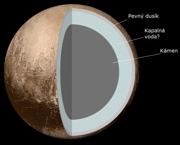 Možná vnitřní stuktura Pluta.