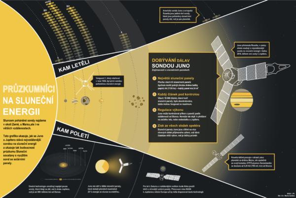 Juno infografika. NASA / JPL / Kim Orr / Martin Gembec