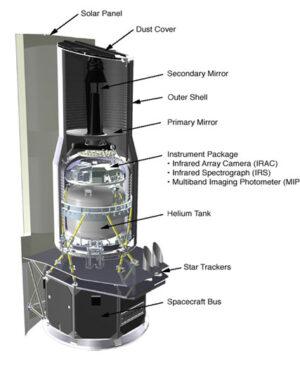 Průřez Spitzerovým teleskopem - nádrž s heliem je dobře vidět.
