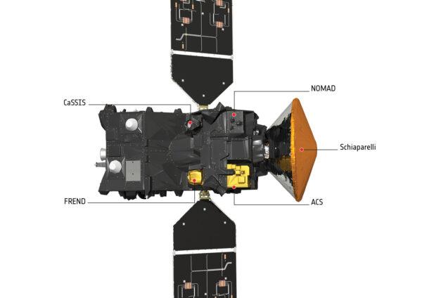 Rozložení vědeckých přístrojů na sondě TGO