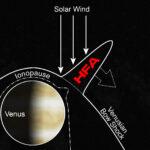 HFA u Venuše. NASA/Collinson