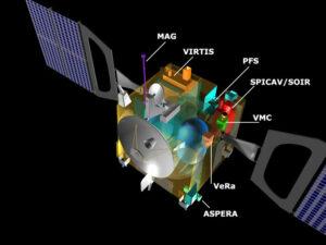 Venus Express v řezu s vyznačenými přístroji. Zdroj: ESA