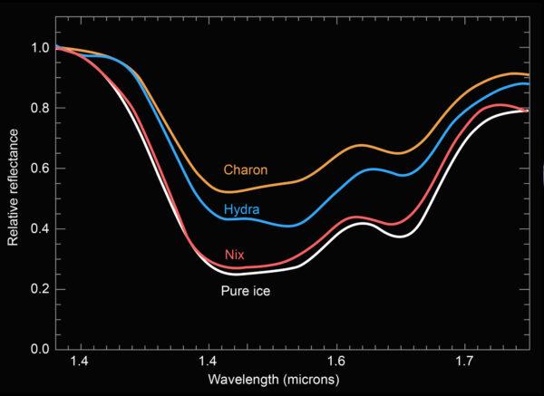 Spektrální měření Charonu, Hydry a Nix ve srovnání s čistým ledem. Svislá osa značí relativní odrazivost, vodorovná pak vlnovou délku v mikrometrech.