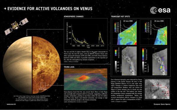 Sopečná činnost na Venuši. Souhrn podle poznatků Venus Express. Zdroj: ESA