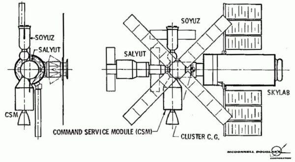 Jedna ze studií využití Skylabu B