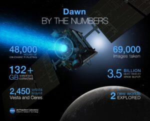 Mise sondy Dawn v číslech