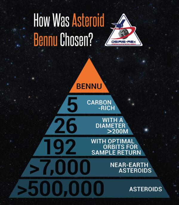 Proč poletí OSIRIS-REx právě k asteroidu Bennu?