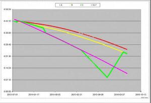 Orbitální manévry družice SJ-15 (zelená), je jasně vidět přibližování k CX-3 (žlutá) a SJ-7 (fialová)
