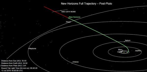 Vzájemná poloha sondy New Horzins, trpasličí planety Pluto a asteroidu 2014 MU69 zachycená 13. července 2016