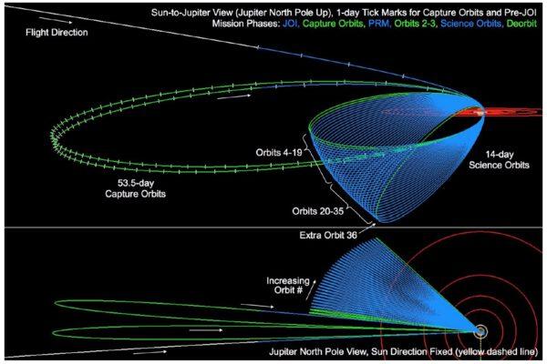 Oběžné dráhy sondy Juno.
