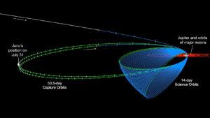 Diagram zobrazující oběžné dráhy sondy Juno