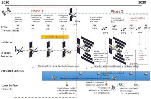 Možný budoucí vývoj stanice u Měsíce