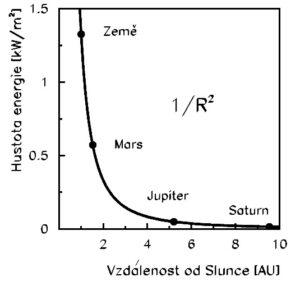 Závislost energie slunečního záření dopadajícího na jeden m2 za sekundu na vzdálenosti sondy od Slunce (1 astronomická jednotka AU je dána vzdáleností Země od Slunce – okolo 150 milionů km). Velikost této energie klesá s kvadrátem vzdálenosti.