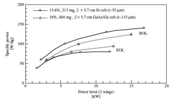 Nejdůležitějším parametrem pro kosmické solární panely je kvůli vysoké ceně za dopravu na oběžnou dráhu výkon na kg hmotnosti. Ten roste s velikostí panelu, i když se postupně růst zpomaluje. V grafu je současná situace pro křemíkové a galium arsenidové články. BOL je situace na začátku životnost a EOL pak na jeho konci. (Zdroj Sheila Bailey and Ryne Raffaelle: kapitola Space Solar Cells and Arrays v knize vydané nakladatelstvím John Wiley & Sons)