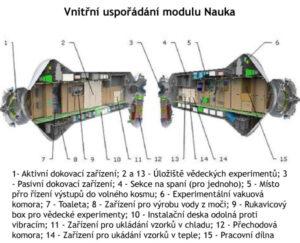 Průřez modulem Nauka