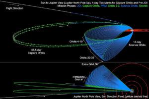 Grafika vysvětlující oběžné dráhy sondy Juno