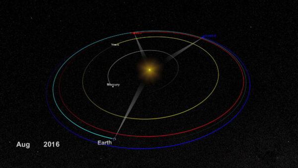 Pozice sond STEREO v srpnu 2016. STEREO-A je červená, STEREO-B modrá