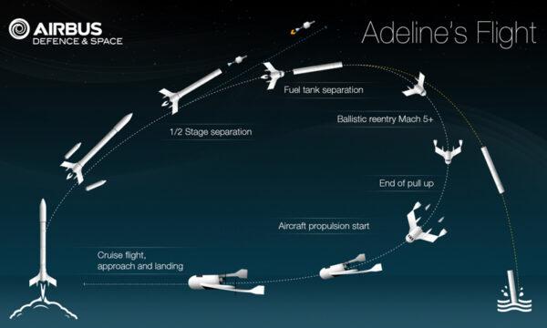 Návrh záchrany motorů podle projektu Adeline