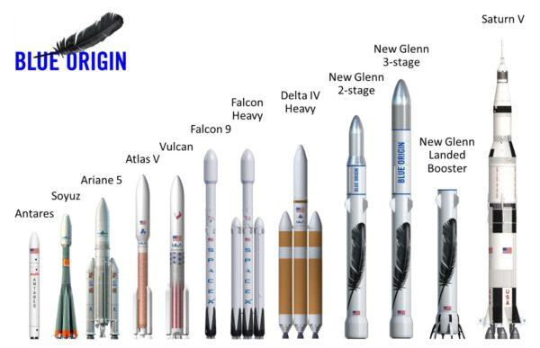 Porovnání rakety New Glenn s ostatními nosiči.