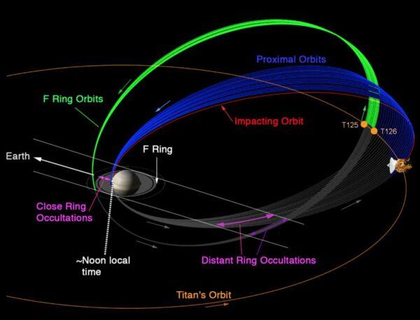 Oběžná dráha Cassini kolem Saturnu v posledním roce mise. Zdroj: NASA