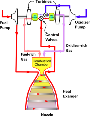 Full-flow staged combustion cycle.