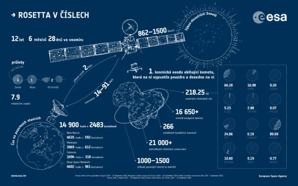 Rosetta v číslech: Zdroj: ESA