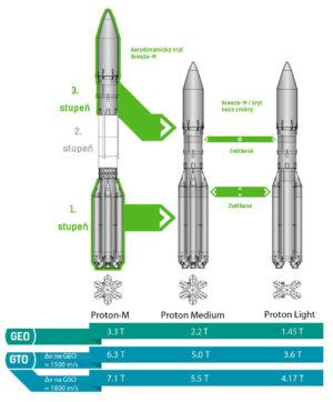 Vývojové varianty rakety Proton