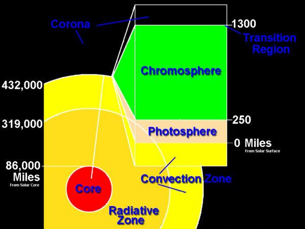 Slunce v řezu. Červeně vidíme jádro obklopené zónou, kde se energie předává zářením. Následuje konvektivní vrstva kudy energie proniká k povrchu (fotosféře). Nad povrchem je chromosféra, viditelná při slunečním zatmění jako růžová vrstvička nad povrchem Slunce s častými protuberančními smyčkami. Nejvýše je koróna. Zdroj: NASA