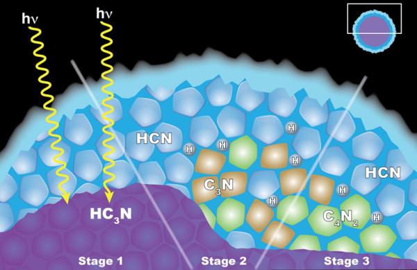 Vědci z mise Cassini se domnívají, že vznik oblaku dikyanoacetylenového ledu (C4N2) v Titanově stratosféře je vysvětlen chemií pevných látek, jež se odehrává uvnitř ledových částic. Částice mají vnitřní vrstvu kyanoacetylenového ledu (HC3N) potaženou vnější vrstvou kyanovodíkového ledu (HCN). (Vlevo) Když foton světla pronikne skrz vnější plášť, může interagovat s HC3N za produkce C3N a H. (uprostřed) Tento C3N pak reaguje s HCN, čímž se získá C4N2 a H.(vpravo) Další reakce, které mohou případně vytvořit led z C4N2 a vodík (H), vědci nevylučují, ale jsou méně pravděpodobné. zdroj: nasa.gov