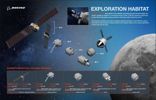 Plány Boeingu na lunární orbitální stanici