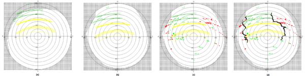 Linie viditelnosti Rosetta-Philae pro modrého (a) a červeného (b-d) kandidáta. Zeleně vidíme linii rádiové komunikace, žlutě oslunění. (a) ukazuje, že pro modrého kandidáta zde nemáme splěny všechny uskutečněné kontakty. (b) ukazuje rádiový kontakt a osvětlení Sluncem červeného kandidáta. (c) ukazuje místa, kde je Rosetta vidět od červeného kandidáta na snímcích OSIRIS (čtverečky pro pohled z Rosetty, kolečka pro status, že na lander svítí Slunce). To vše proloženo s (b): vidíme velmi dobrou korelaci mezi pozicí, kde není Philae vidět od Slunce ani od Rosetty a pozice, kde není žádný rádiový signál. To ukazuje na velmi dobrého kandidáta Philae. (d) ukazuje stejný obrázek jako (c) ale tentokrát je zde zobrazeno, jaké topografické útvary blokují výhled. Zdroj: ESA/Rosetta/SGS/B. Grieger/ B. Geiger/L. O'Rourke; analýza: L. O'Rourke
