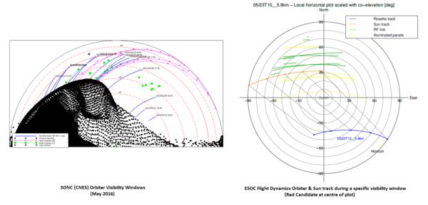 Dva různé pohledy na trajektorii Rosetty v závislosti na poloze landeru. Vlevo: Trajektorie Rosetty (modře) jak je vidět nad obzorem z pohledu antény Philae. Zeleně je vyznačen přímý výhled rádiové komunikace v listopadu 2014 a červnu/červenci 2015. Vpravo: Pozice landeru je uprostřed a nákres ukazuje výšku letu Rosetty nad místním obzorem Philae. Trajektorie oribteru je modře. Odpovídající signál rádia je zeleně a oslunění Philae žlutě. Zdroj: vlevo: CNES/SONC/Flight Dynamics; vpravo: ESA/Rosetta/MOC/P.Muñoz.