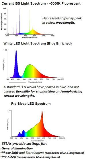 Tři světlená spěktra - úplně nahoře je spektrum současného světla na ISS, uprostřed je spektrum LED osvětlení s posílenou modrou složkou, dole je pak spektrum LED osvětlení v předspánkové fázi