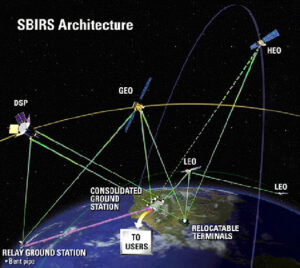 Architektura systému SBIRS