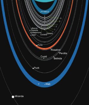 Schéma uranových prstenců s vyznačením drah známých měsíců