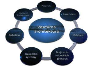 Rozdělení vesmírné architektury podle prostředí výskytu
