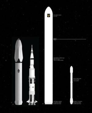 Srovnání velikostí dvou vývojových verzí MCT sreálnými nosiči Zleva: MCT 2016, Saturn V, MCT 2015, Falcon 9 FT