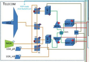 Diagram komunikačního systému