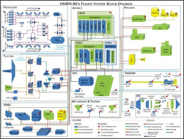 Diagram systémů sondy OSIRIS-REx