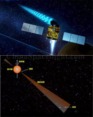 Princip pulsarové navigace