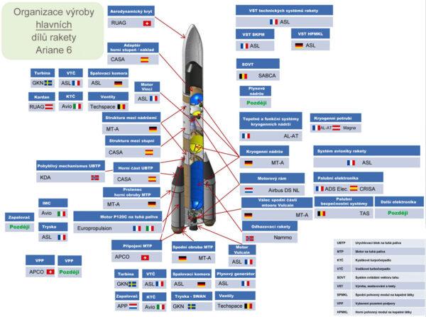 Systém výroby rakety Ariane 6